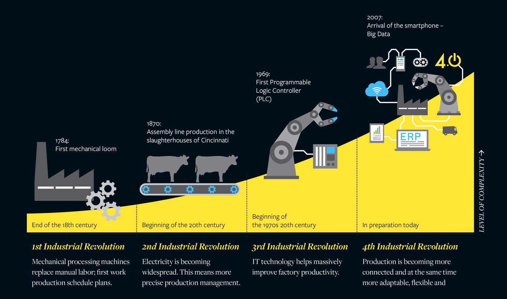 Industrie4_grafik